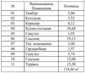 project-dom-sip-panel-140m-sip-paneli-1-etazh-t1